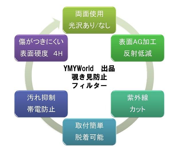 YMYWorld